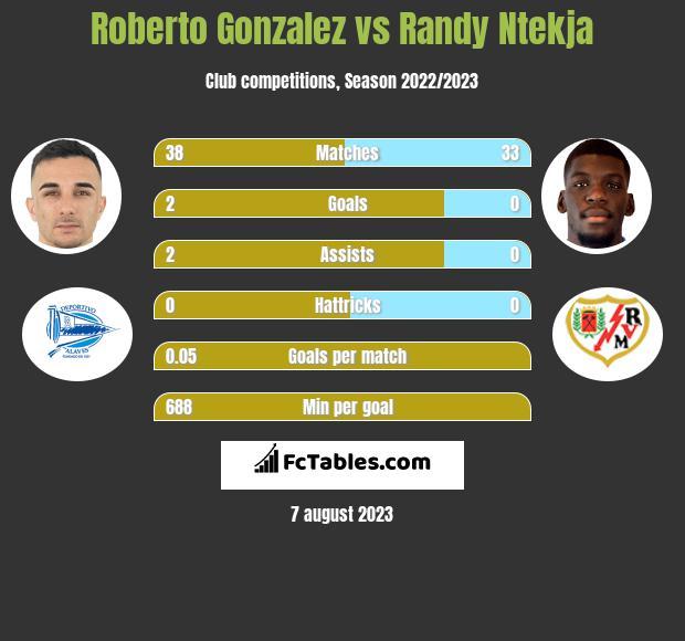 Roberto Gonzalez vs Randy Ntekja h2h player stats
