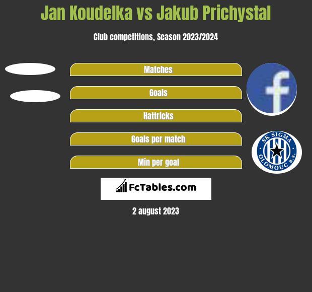 Jan Koudelka vs Jakub Prichystal h2h player stats