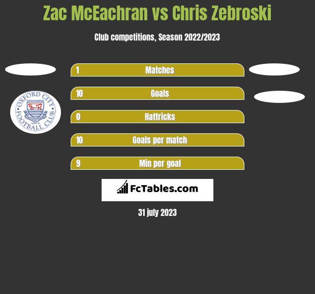 Zac McEachran vs Chris Zebroski h2h player stats