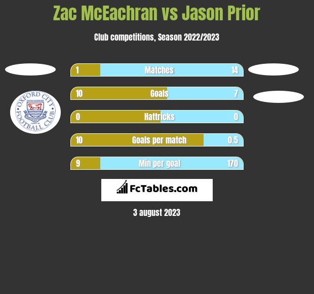 Zac McEachran vs Jason Prior h2h player stats