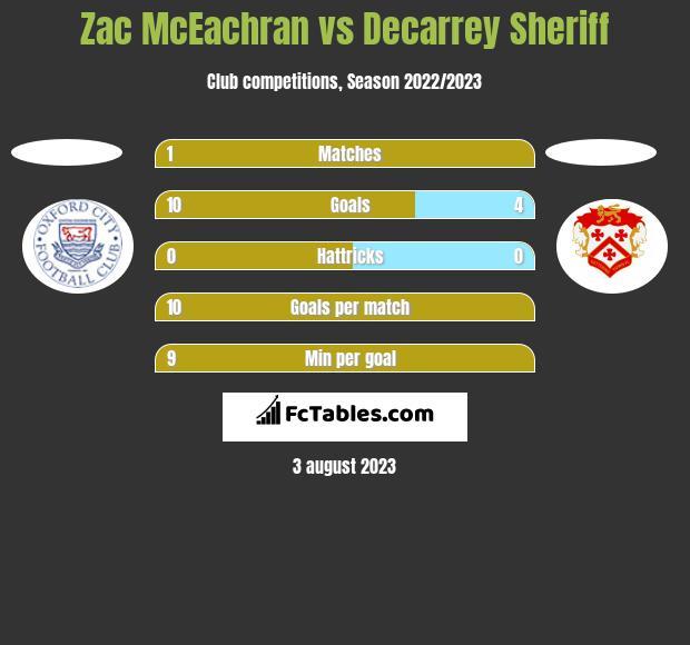 Zac McEachran vs Decarrey Sheriff h2h player stats