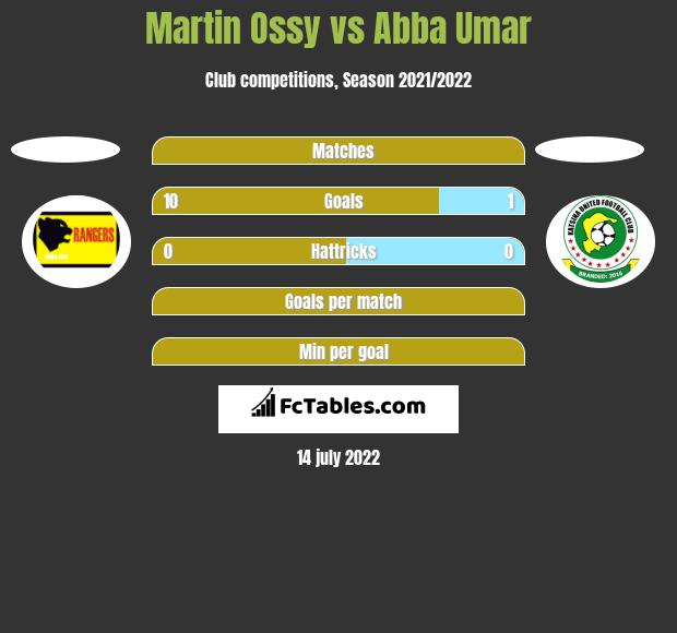 Martin Ossy vs Abba Umar h2h player stats