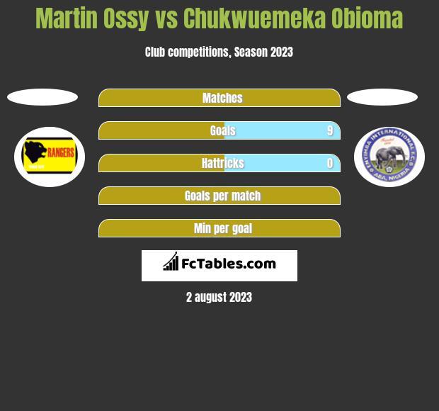 Martin Ossy vs Chukwuemeka Obioma h2h player stats