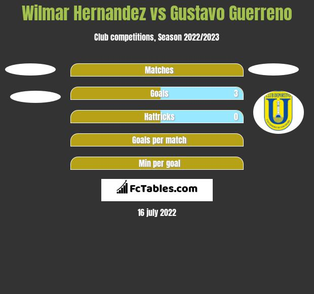 Wilmar Hernandez vs Gustavo Guerreno h2h player stats