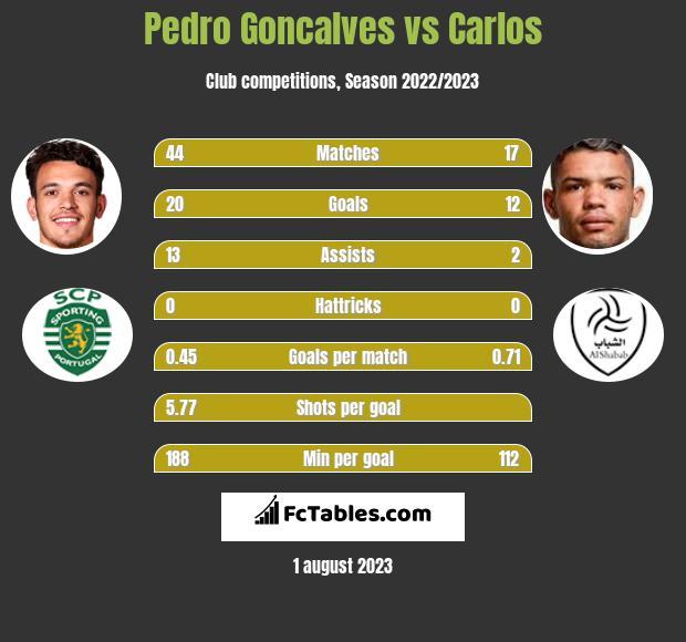 Pedro Goncalves vs Carlos h2h player stats