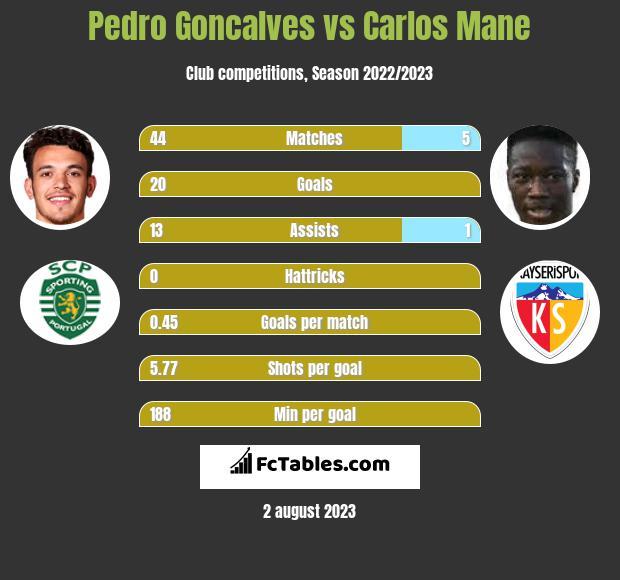 Pedro Goncalves vs Carlos Mane h2h player stats