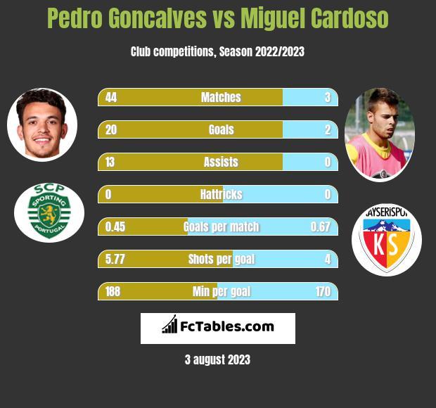 Pedro Goncalves vs Miguel Cardoso h2h player stats