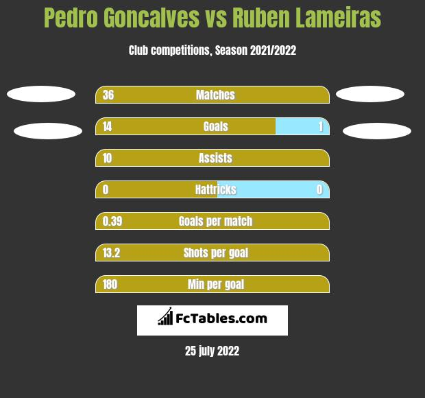 Pedro Goncalves vs Ruben Lameiras h2h player stats