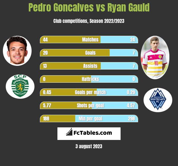 Pedro Goncalves vs Ryan Gauld h2h player stats