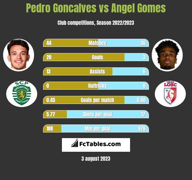 Pedro Goncalves vs Angel Gomes h2h player stats