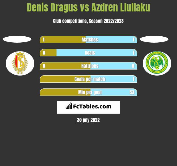 Denis Dragus vs Azdren Llullaku h2h player stats