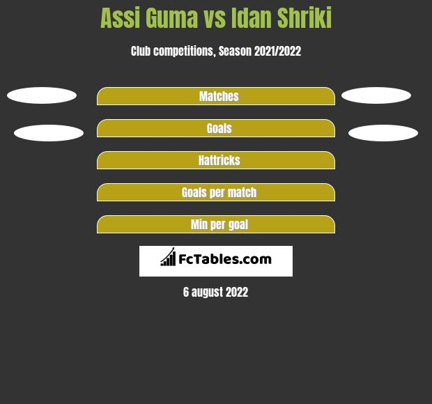Assi Guma vs Idan Shriki h2h player stats