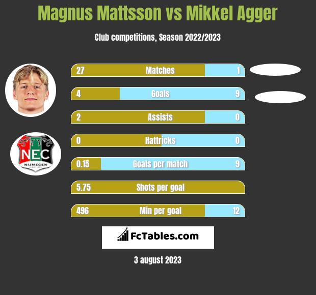 Magnus Mattsson vs Mikkel Agger h2h player stats