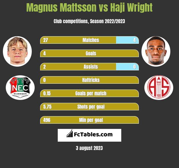 Magnus Mattsson vs Haji Wright h2h player stats