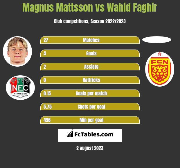 Magnus Mattsson vs Wahid Faghir h2h player stats