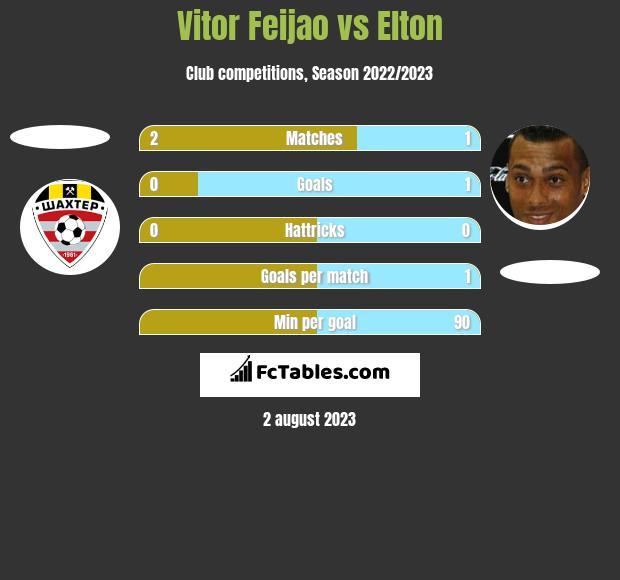 Vitor Feijao vs Elton h2h player stats