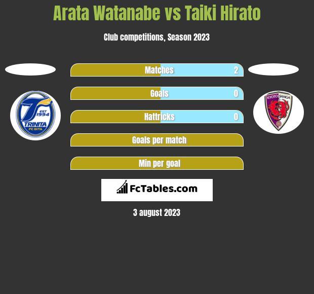 Arata Watanabe vs Taiki Hirato h2h player stats