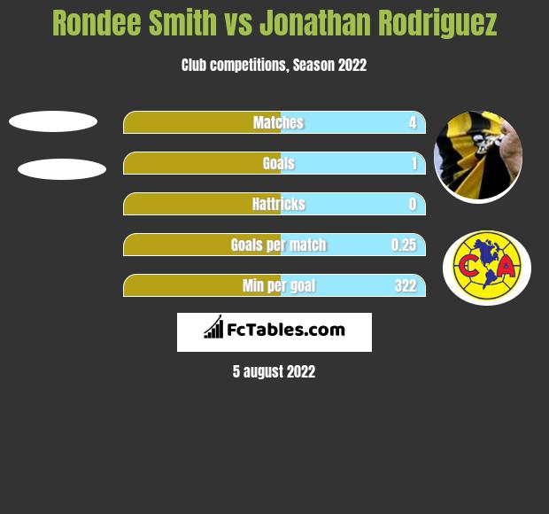 Rondee Smith vs Jonathan Rodriguez h2h player stats