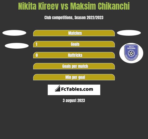 Nikita Kireev vs Maksim Chikanchi h2h player stats