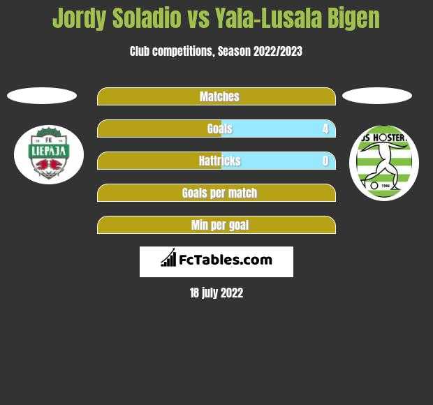 Jordy Soladio vs Yala-Lusala Bigen h2h player stats