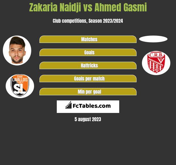 Zakaria Naidji vs Ahmed Gasmi h2h player stats