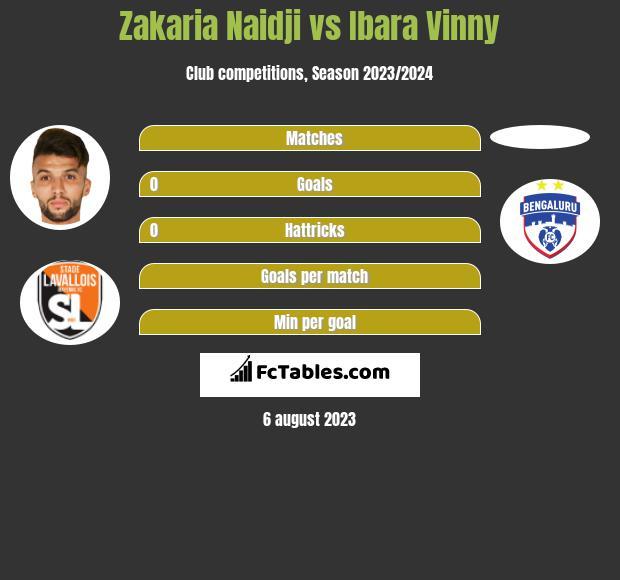 Zakaria Naidji vs Ibara Vinny h2h player stats