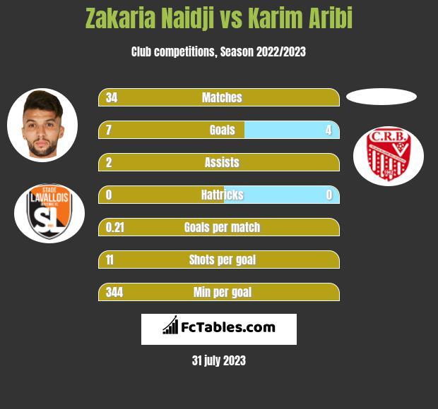 Zakaria Naidji vs Karim Aribi h2h player stats