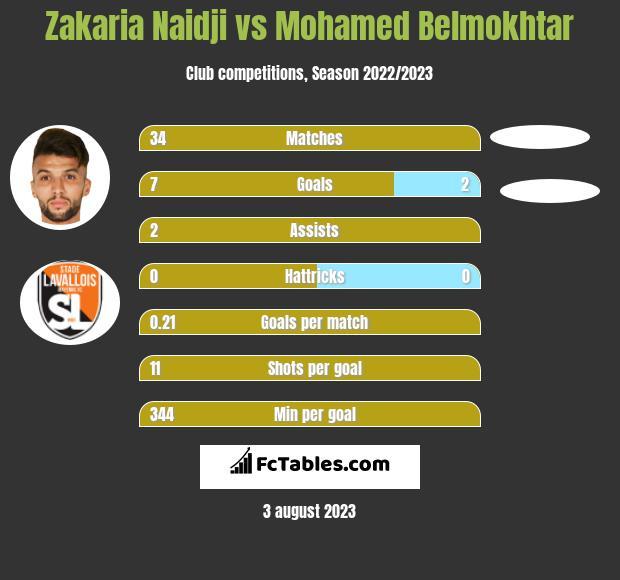 Zakaria Naidji vs Mohamed Belmokhtar h2h player stats
