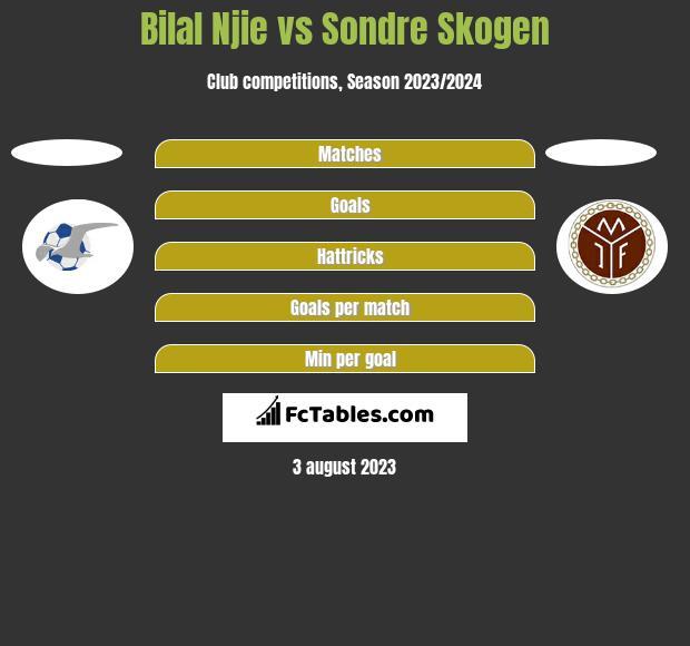 Bilal Njie vs Sondre Skogen h2h player stats
