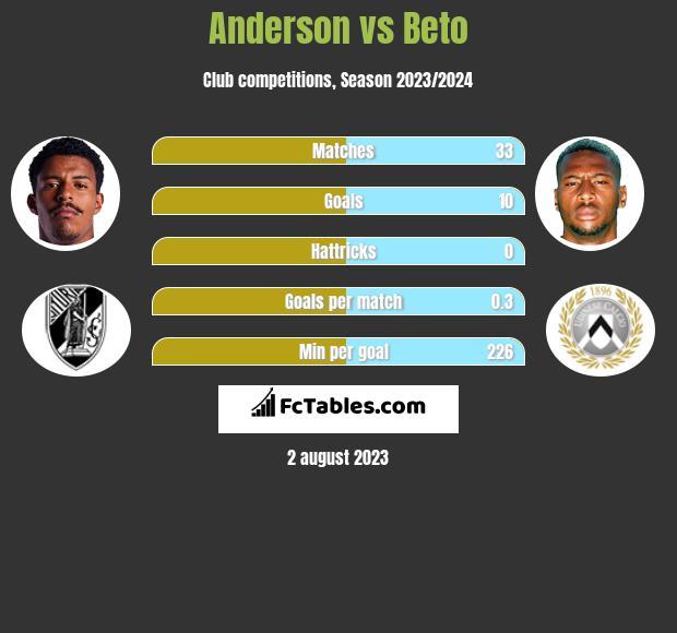 Anderson vs Beto h2h player stats