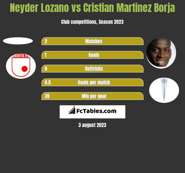 Neyder Lozano vs Cristian Martinez Borja h2h player stats