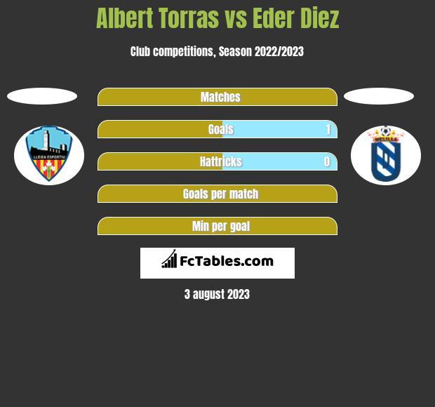 Albert Torras vs Eder Diez h2h player stats
