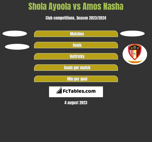Shola Ayoola vs Amos Nasha h2h player stats