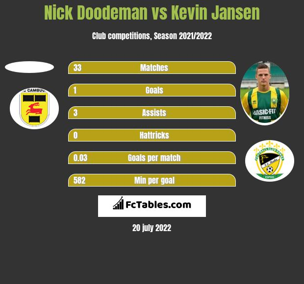 Nick Doodeman vs Kevin Jansen h2h player stats