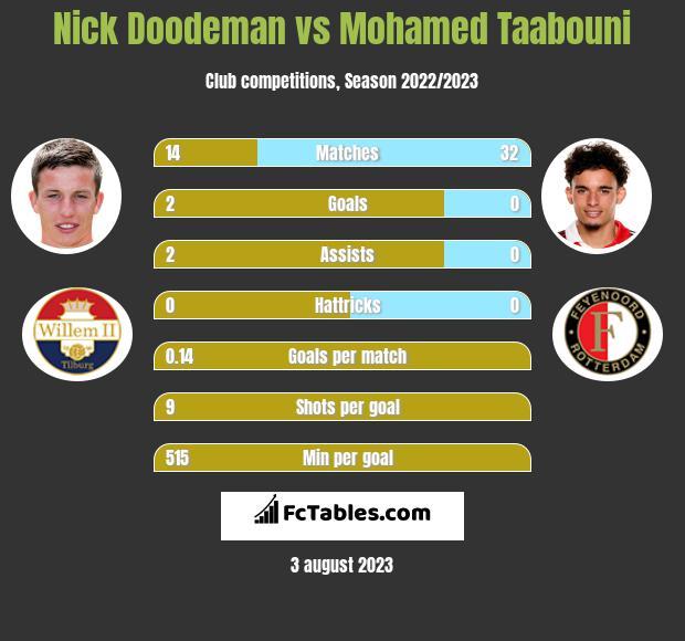 Nick Doodeman vs Mohamed Taabouni h2h player stats