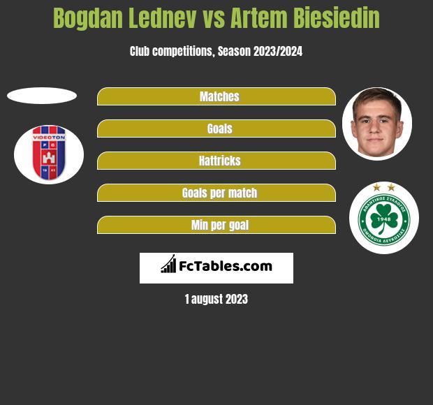 Bogdan Lednev vs Artem Biesiedin h2h player stats