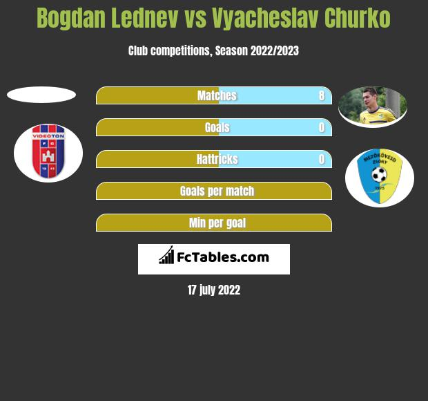Bogdan Lednev vs Vyacheslav Churko h2h player stats