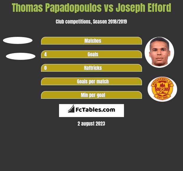 Thomas Papadopoulos vs Joseph Efford h2h player stats