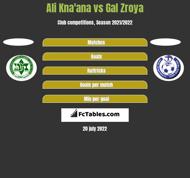 Ali Kna'ana vs Gal Zroya h2h player stats