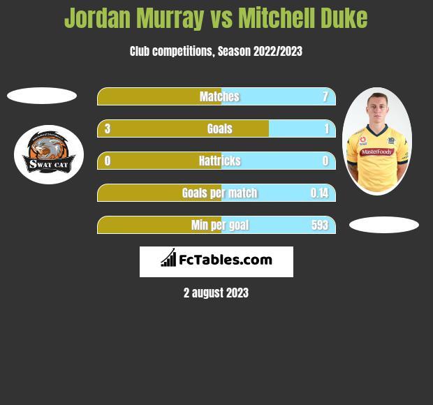 Jordan Murray vs Mitchell Duke h2h player stats