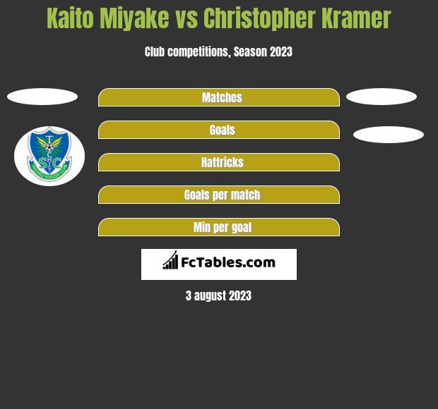 Kaito Miyake vs Christopher Kramer h2h player stats