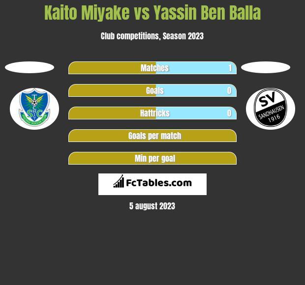 Kaito Miyake vs Yassin Ben Balla h2h player stats