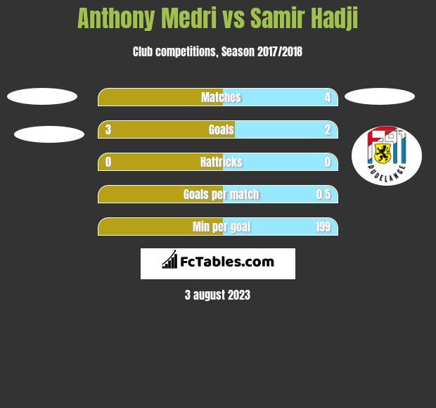 Anthony Medri vs Samir Hadji h2h player stats