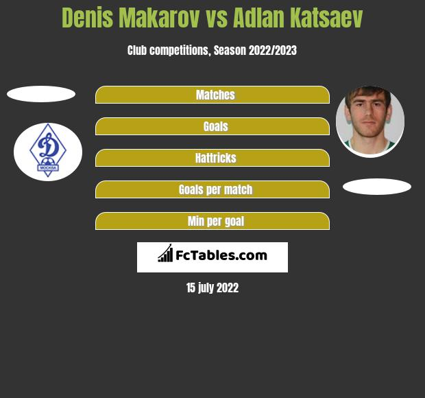 Denis Makarov vs Adłan Kacajew h2h player stats
