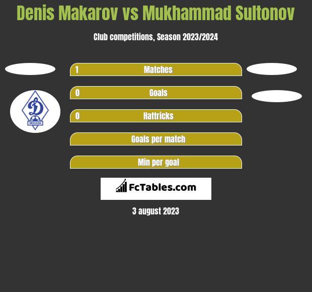Denis Makarov vs Mukhammad Sultonov h2h player stats
