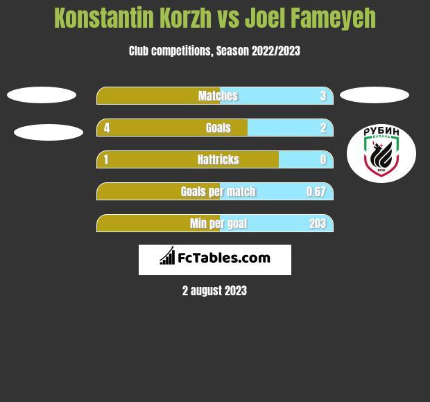 Konstantin Korzh vs Joel Fameyeh h2h player stats