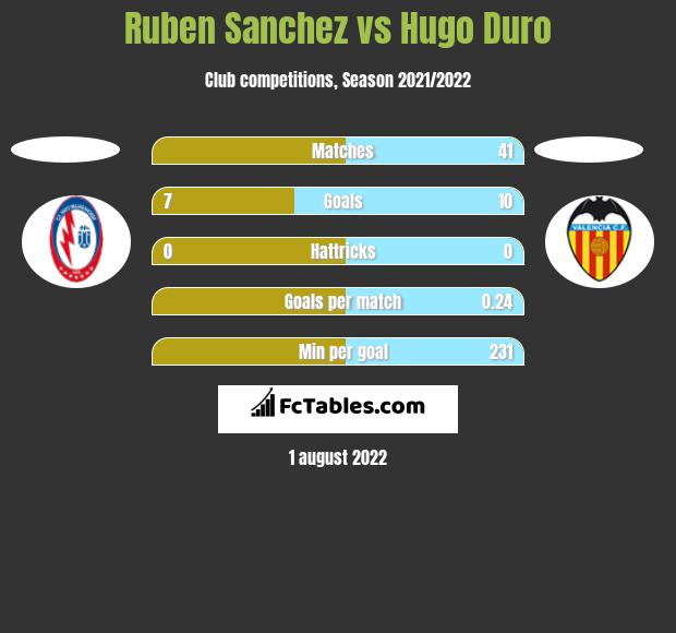 Ruben Sanchez vs Hugo Duro h2h player stats