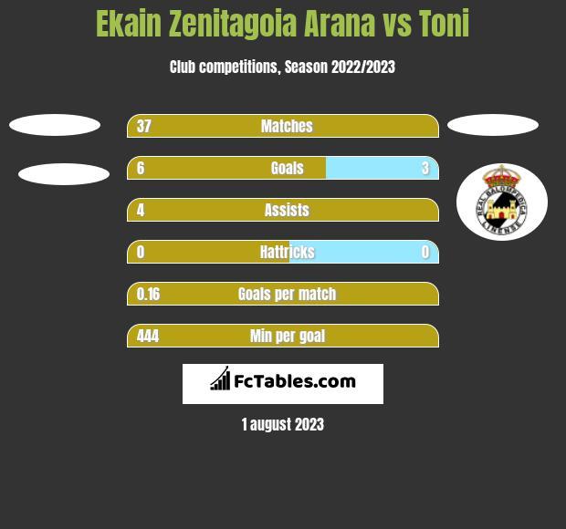 Ekain Zenitagoia Arana vs Toni h2h player stats