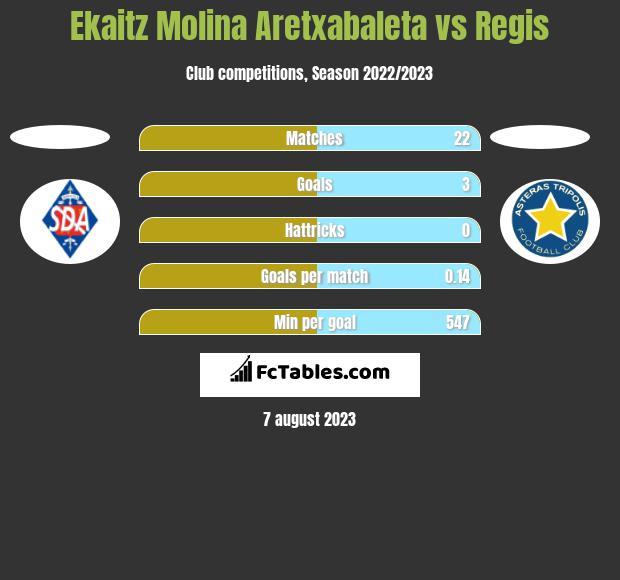 Ekaitz Molina Aretxabaleta vs Regis h2h player stats