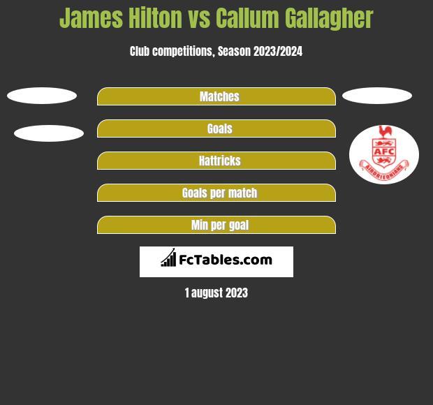 James Hilton vs Callum Gallagher h2h player stats